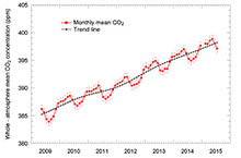 "Public release of whole-atmosphere monthly mean carbon dioxide concentration based on observations by ""IBUKI"" (GOSAT)"