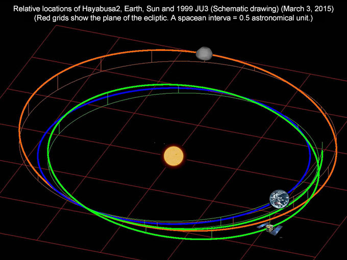 Relative locations of Hayabusa2, Earth, Sun and 1999 JU3 (Schematic drawing)