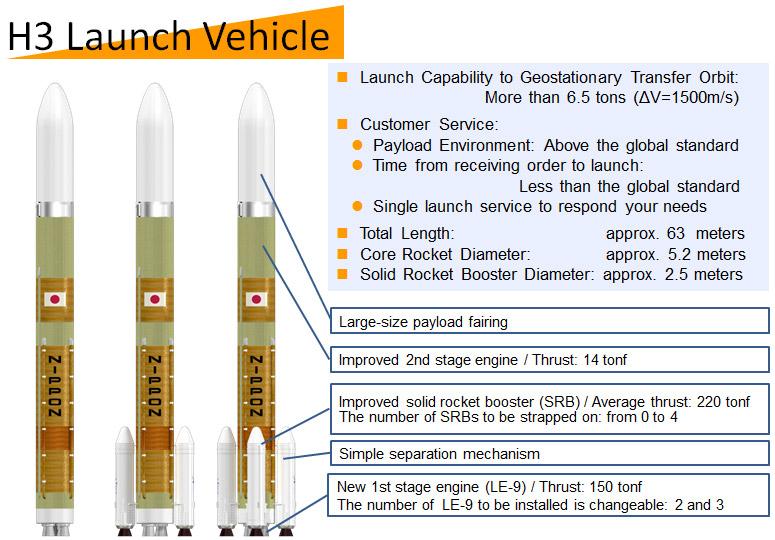 Grafik mit Zusammenfassung der Eckdaten der H3 in ihren verschiedenen Versionen, Quelle: JAXA/Mitsubishi Heavy Industries