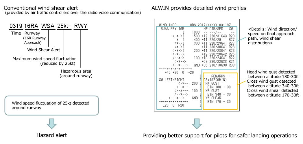 What types of wind information can be provided by the ALWIN?