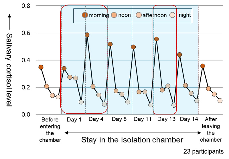 Chart 1: Changes in circadian rhythm of stress hormone, cortisol