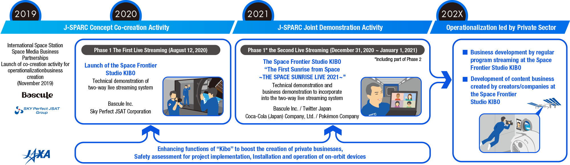 Activities and visions for operationalization of the Space Frontier Studio KIBO