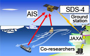 SDS-4 received Automatic Identification System (AIS) from ships