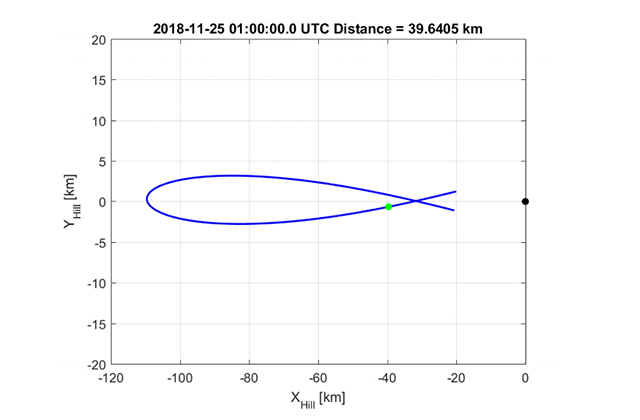 [HAYABUSA2 PROJECT] Spacecraft orbit during solar conjunction