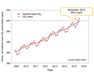 Whole-atmospheric monthly CO2 concentration tops 400 ppm based on observations by IBUKI
