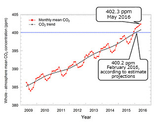 Whole-atmospheric Monthly CO2 Concentration Tops 400 ppm based on IBUKI observation
