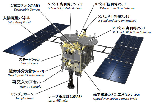 http://global.jaxa.jp/projects/sat/hayabusa2/images/hayabusa2_overview_01_l.jpg