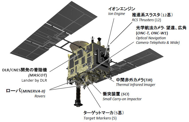 http://global.jaxa.jp/projects/sat/hayabusa2/images/hayabusa2_overview_02_l.jpg