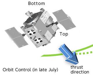 AKATSUKI: Orbit successfully controlled